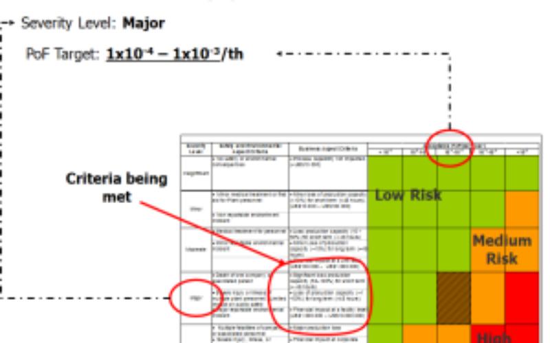 Quantative Risk Assessment